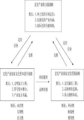 中国文化产业国际竞争战略